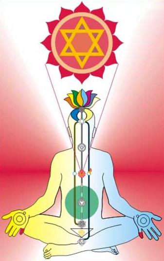 Анахата-чакра